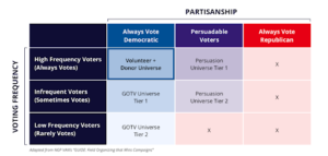 The Ultimate Guide to GOTV